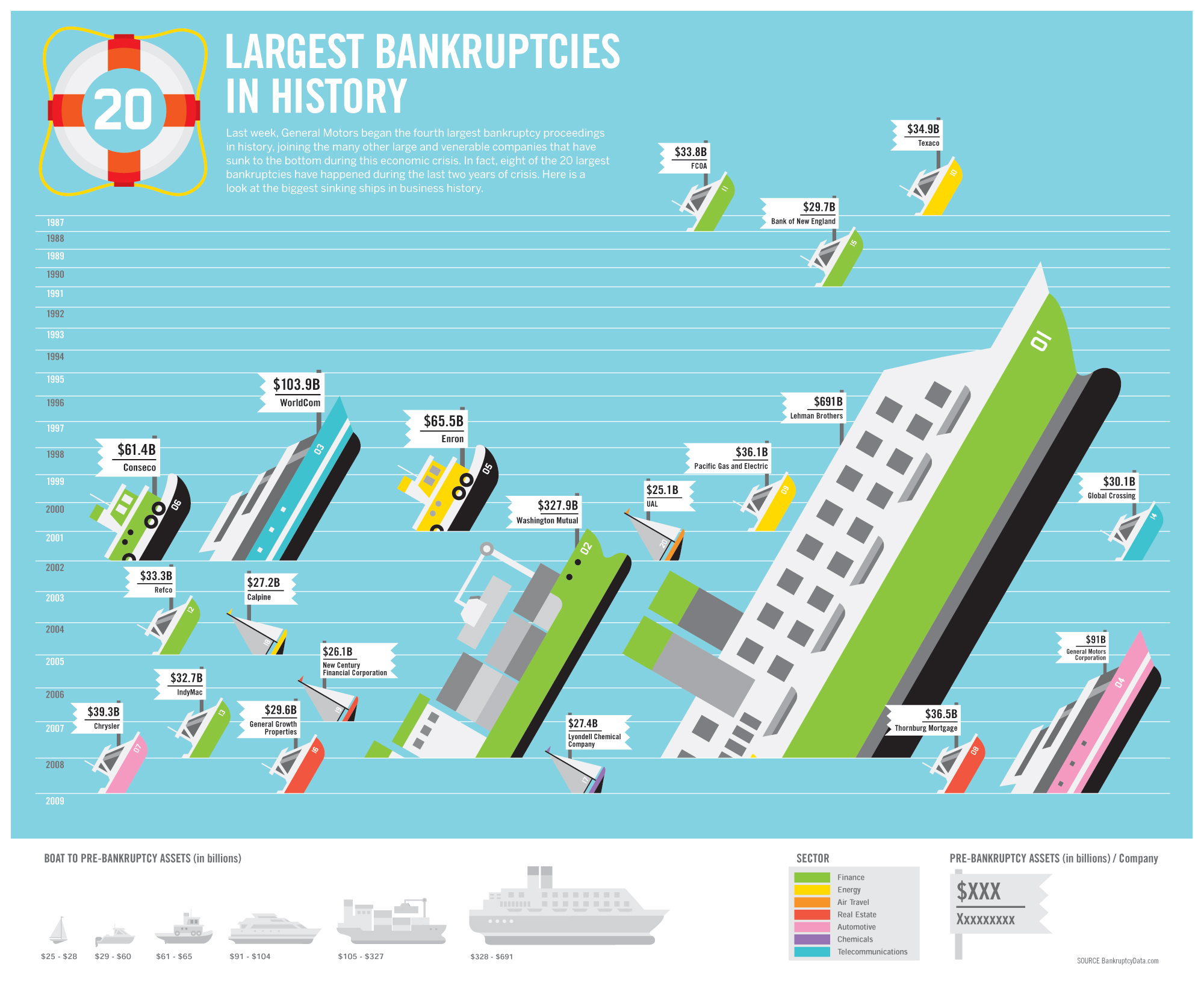 trans0609largestbankruptcies