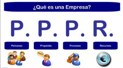 Un sistema organizacional esta compuesto por Personas, Proposito, Procesos y Recursos