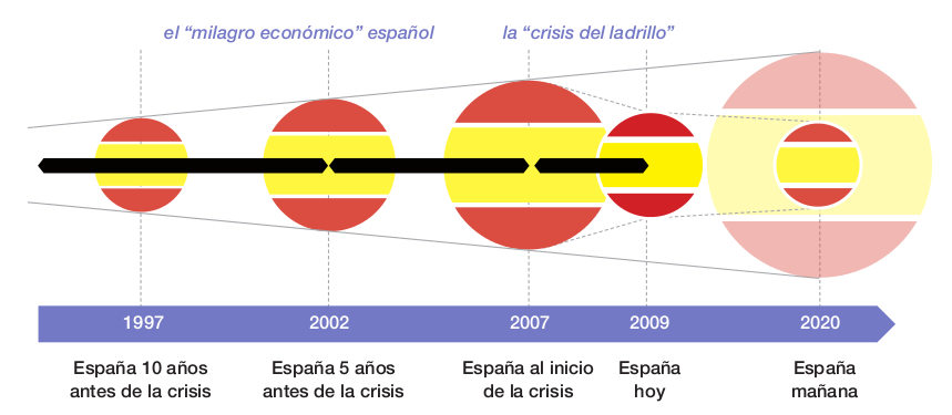 Fundación Everis: 100 empresarios para transformar España