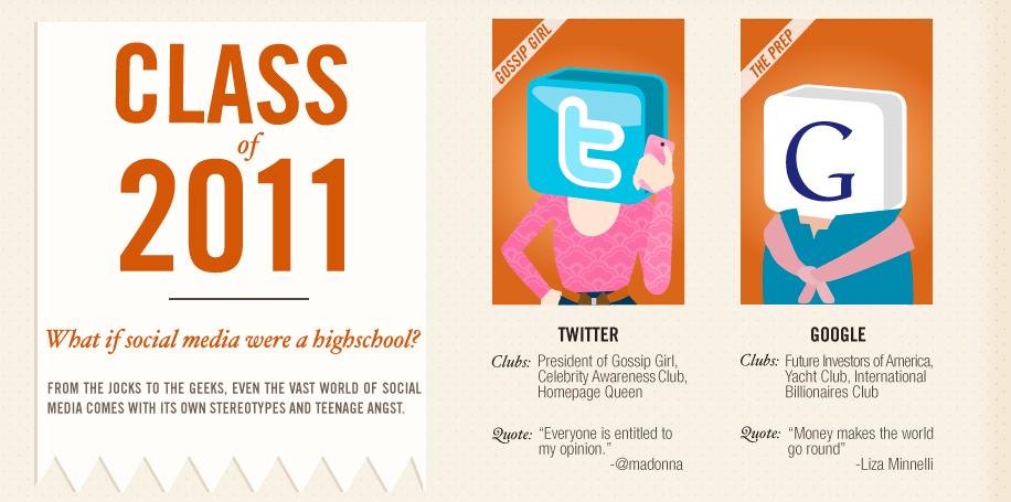 Si las redes sociales fueran estudiantes…